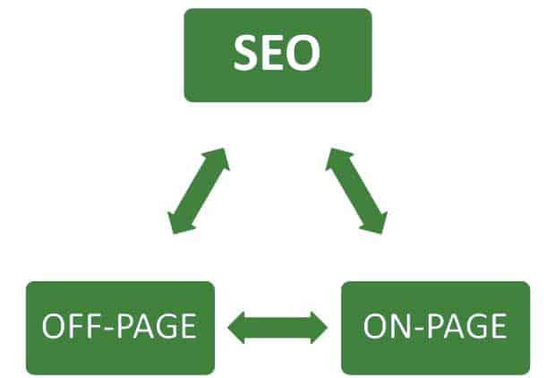 مقارنه بين Off-Page SEO و On-Page SEO