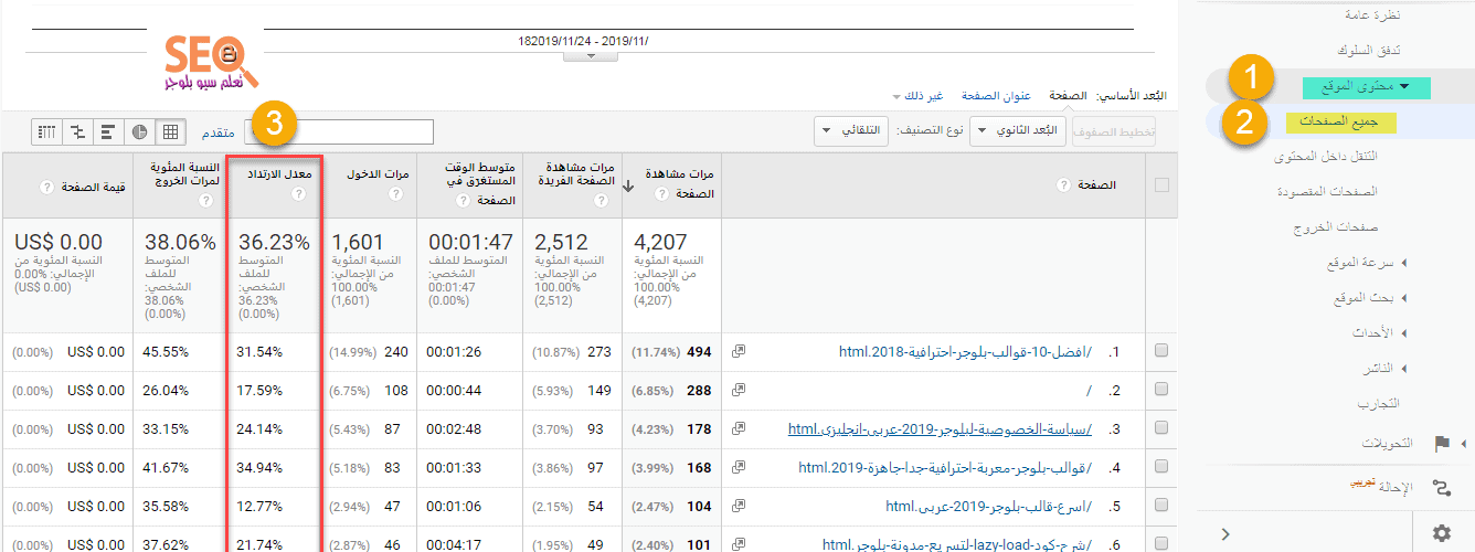 معدل الارتداد المرتفع الذى يبين المحتوى الرديء فى صفحات موقعك