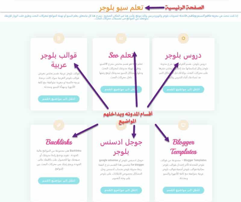 تحسين هيكل موقعك بعمل توزيع اقسام لموقعك