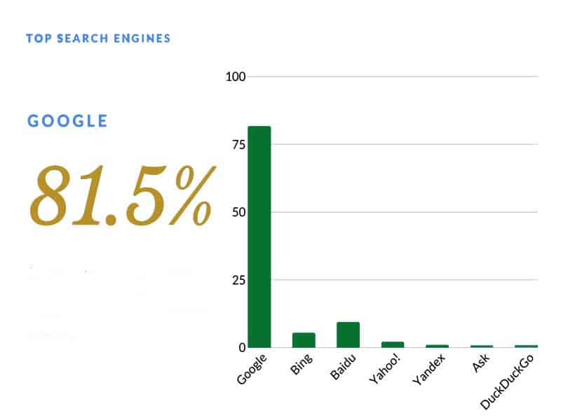 احصائيات أشهر محركات البحث في العالم طلبا للبحث من خلاله