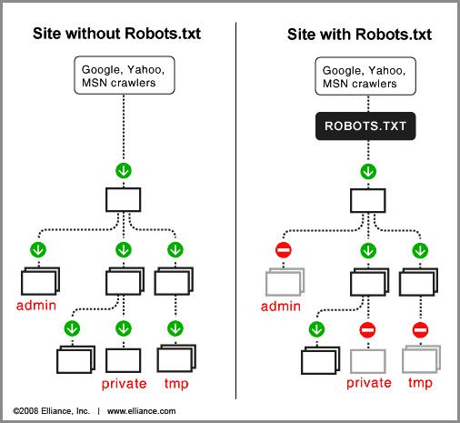 الروبوتس